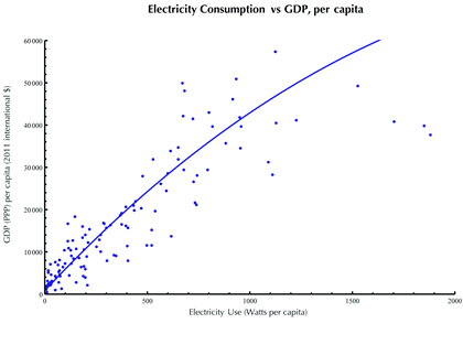 b3-fig1-Electricity%20and%20GDP.jpg