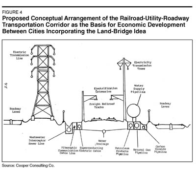 Proposed Conceptual Arrangement of Railroad- Utility- Roadway
