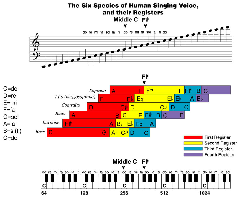 Schiller Institute Music Chart Of Human Vocal Registers